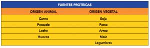 Proteinas y fuentes proteicas