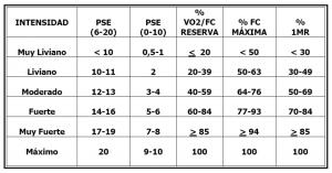 Parámetros de la carga