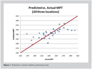 predecir-el-tiempo-en-carreras-de-maraton-es-posible-1
